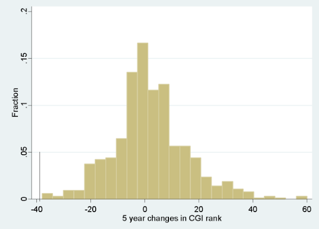 Figure 4. Histogram of 5 year changes in CGI rank (a decrease in rank is an improvement)