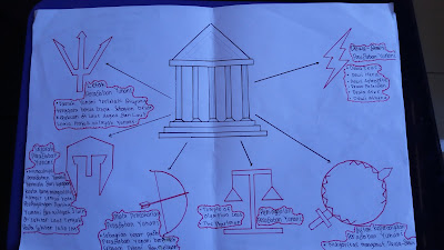 Peradaban Yunani Kuno dalam mind mapping Parthenon
