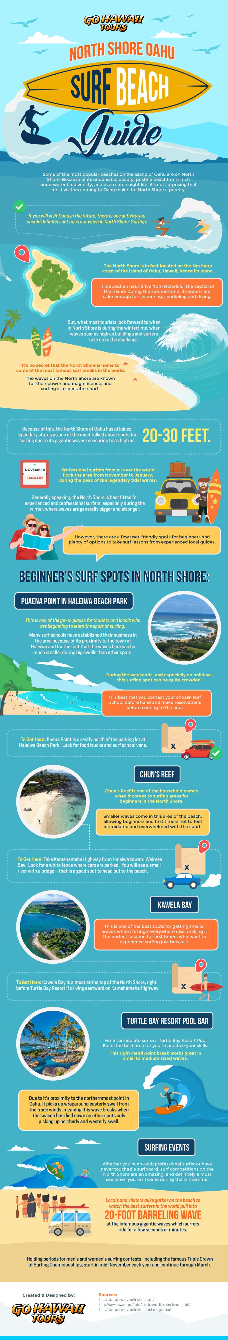 North Shore Oahu Surf Beach Guide