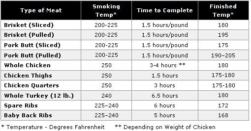 Kamado Joe Grilling Passion Various conversion, temp, smoking charts