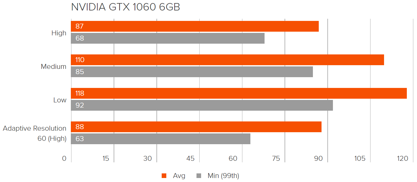 GTX 1060 APEX LEGENDS 1080P BENCHMARKS