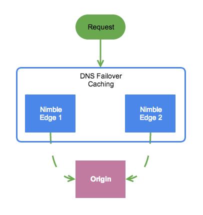 Softvelum blog: Nimble Streamer, WMSPanel, Larix SDK: Load balancing