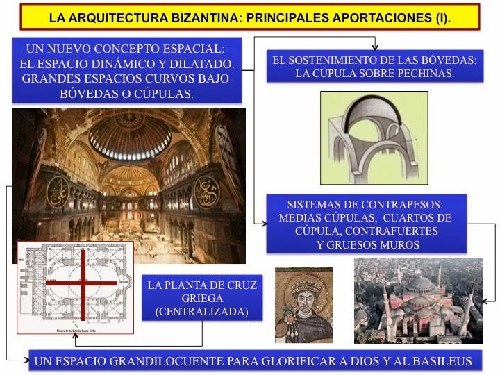 Historia del arte el arte bizantino mapas visuales sobre for Investigar sobre la arquitectura