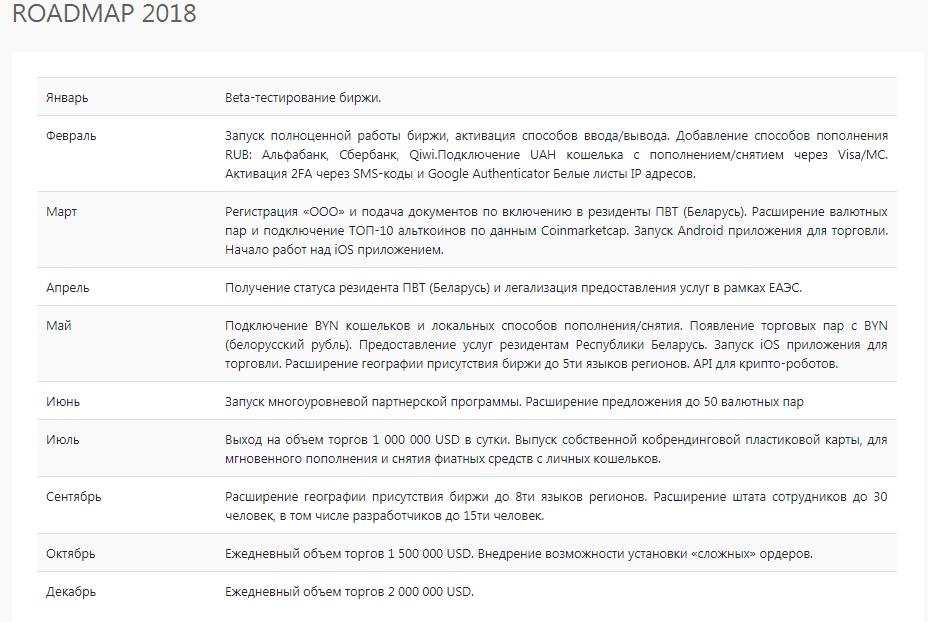 История биржи Bitexbook