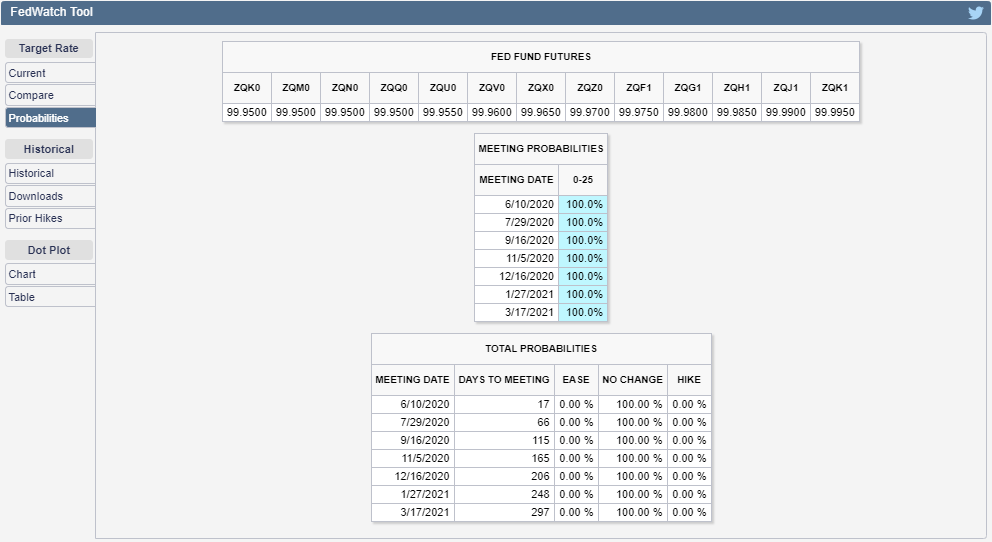 CME Group FedWatch Tool Probabilities of Federal Funds Rate Changing at Future FOMC Meeting Dates, Snapshot on 22 May 2020