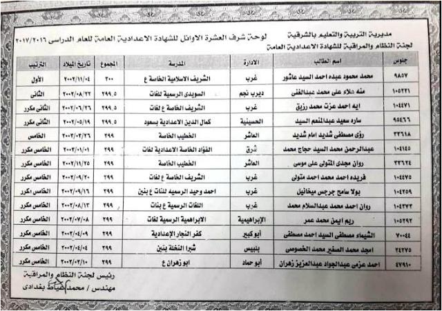 بالأسماء والصور.. أوائل الشهادة الاعداديه بمحافظة الشرقيه 2017 اخر العام