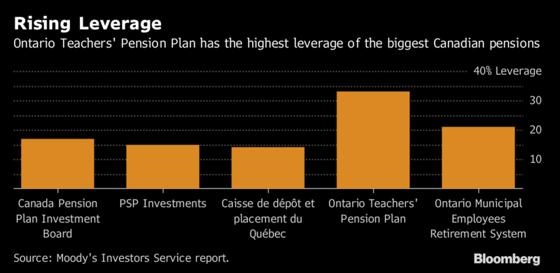 ontario teachers pension plan