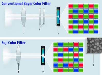 Perbedaan filter xtrans dan bayer