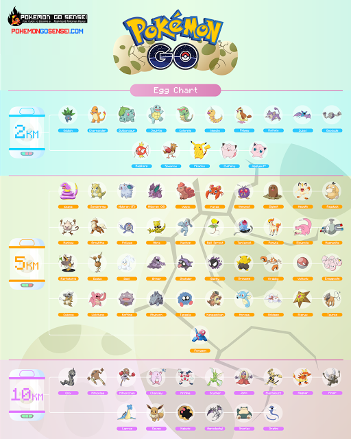 Pokémon Go Database: Egg Hatching Chart (2KM, 5KM & 10KM)