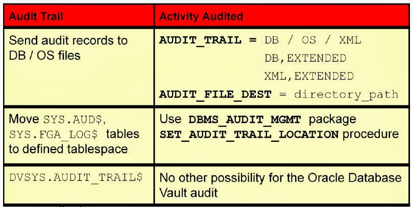 Oracle Database Security 11g