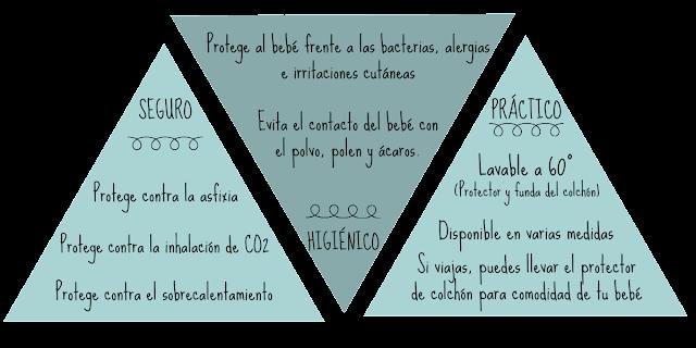Características productos AEROSLEEP seguridad higiénico práctico