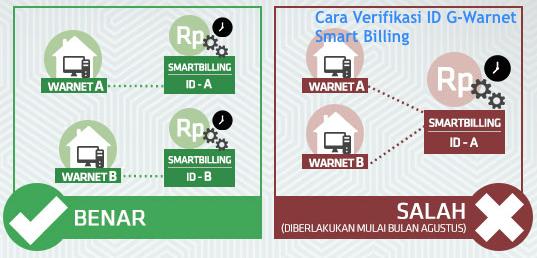 Cara Verifikasi ID Akun G-Warnet Smart Billing dengan Mudah