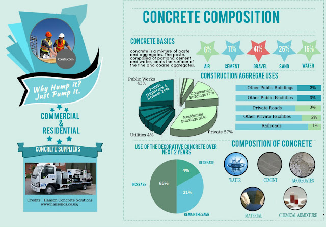 Composición del hormigón infografía. Concrete Composition infographic