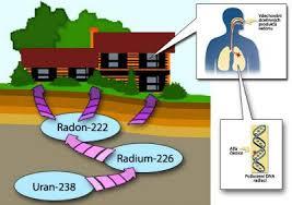 Kuantica amenaza invisible el gas radon for Medicion de gas radon