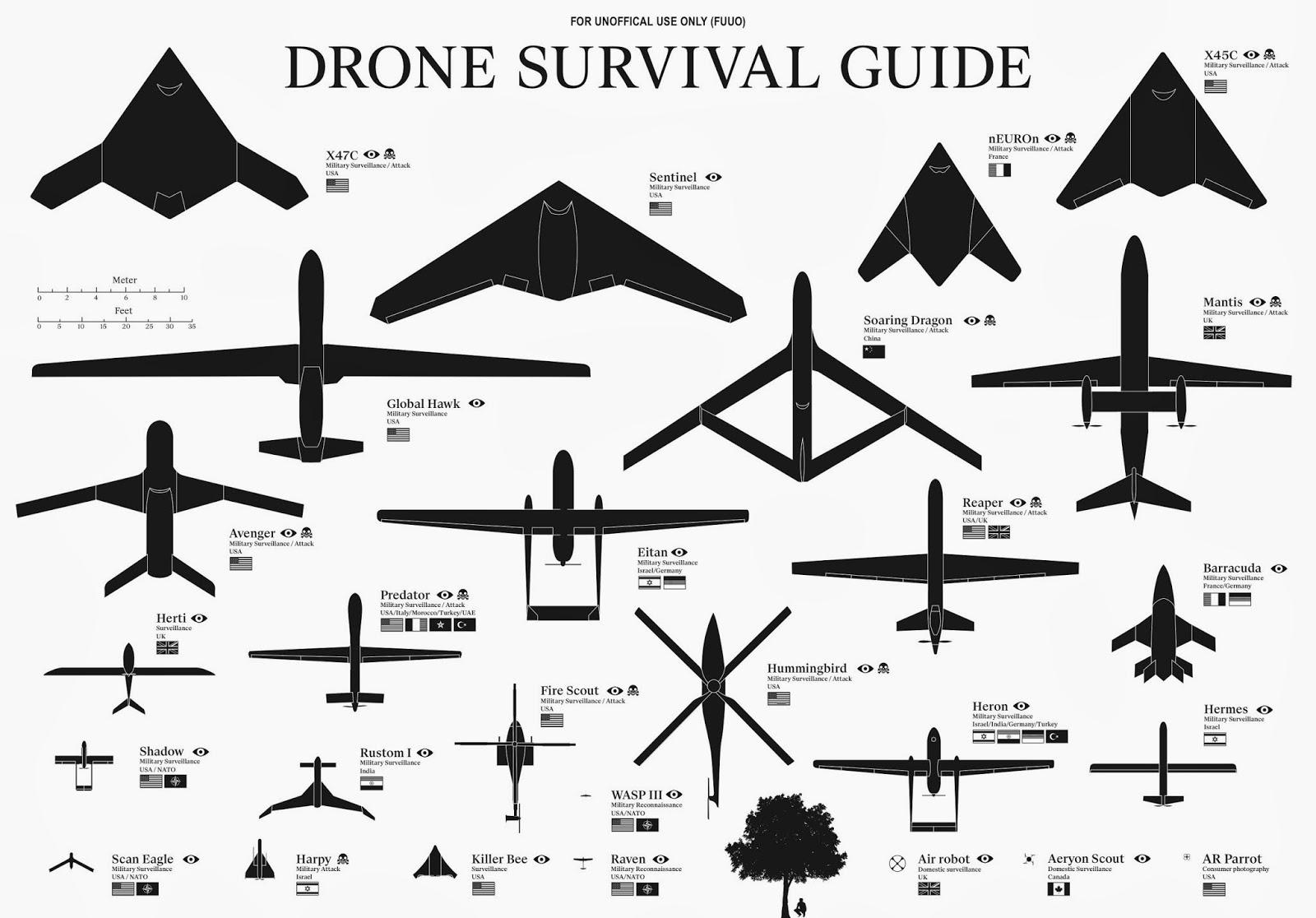 Gráfico: Guía para supervivencia contra Drones