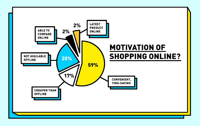 Motivations of shopping online in Malaysia
