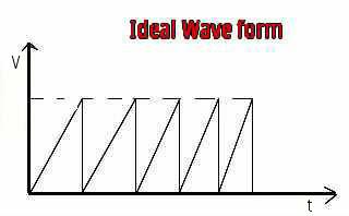 miller sweep waveform