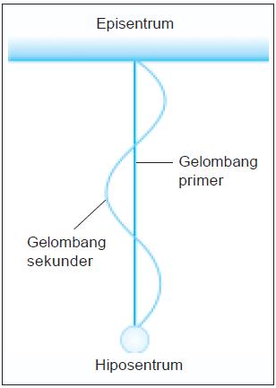Pusat Gempa Bumi Disebut : pusat, gempa, disebut, Pengertian, Hiposentrum,, Episentrum,, Makroseisma,, Mikroseisma,, Pleistoseista,, Isoseista,, Homoseista,, Seismograf,, Seismogram, Gempa, Dangkal,, Menengah,, Dalam