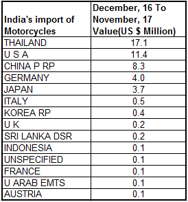 Image of auto exports India