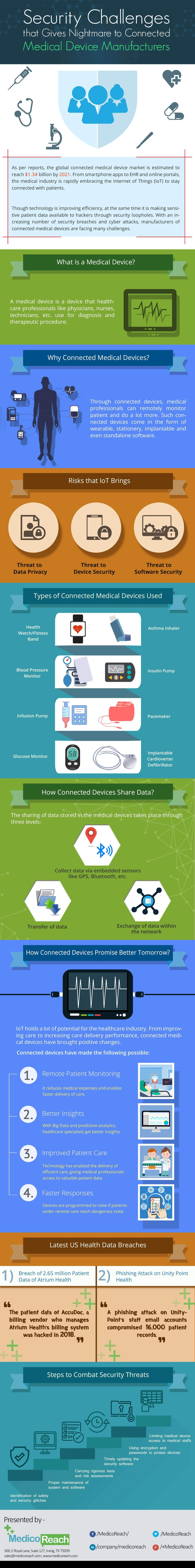 Security Challenges for Connected Medical Device Manufacturers #infographic