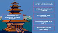 Peran dan Fungsi Keragaman Budaya di Indonesia