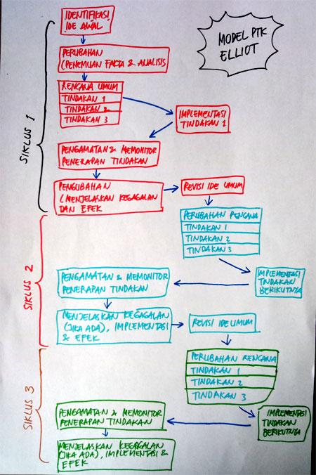 Model PTK menurut Elliot ini walaupun digambarkan dengan diagram alir atau bagan yang berukuran besar dan rinci, akan tetapi model ini sebenarnya justru sangat mudah dipahami. Sebagaimana model-model ptk lainnya, model ptk yang diajukan oleh Elliot ini juga terdiri atas siklus-siklus yang pada dasarnya adalah pengulangan siklus sebelumnya.