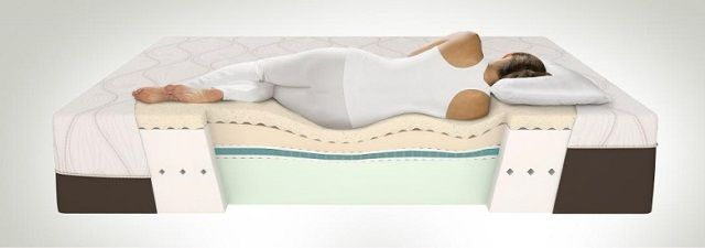 Can the Right Mattress Help You with Your Lower Back Discomfort?