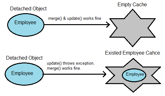 merge and update in hibernate