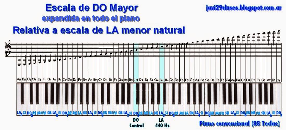 en pentagrama y piano escala mayor do y escala menor natural o antigua