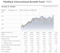 Fidelity International Growth Fund (FIGFX)