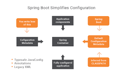 Difference between @SpringBootApplication vs @EnableAutoConfiguration annotations in Spring Boot?