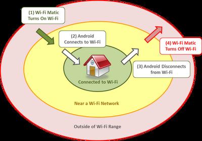 كيف يعمل Wi-Fi Matic ؟؟