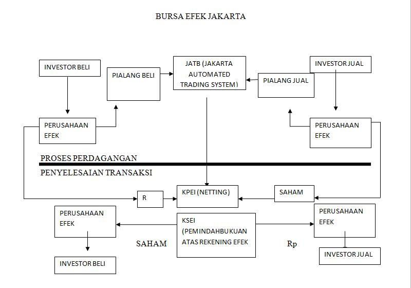 sistem perdagangan saham elektronik