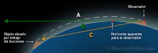Resultado de imagen de mapa curvatura terrestre calculo