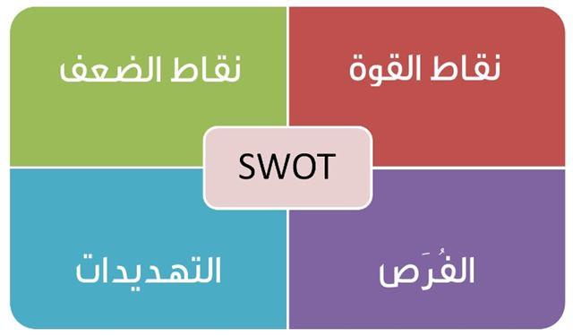 مصفوفة تحليل SWOT لأى شركة مع مثال