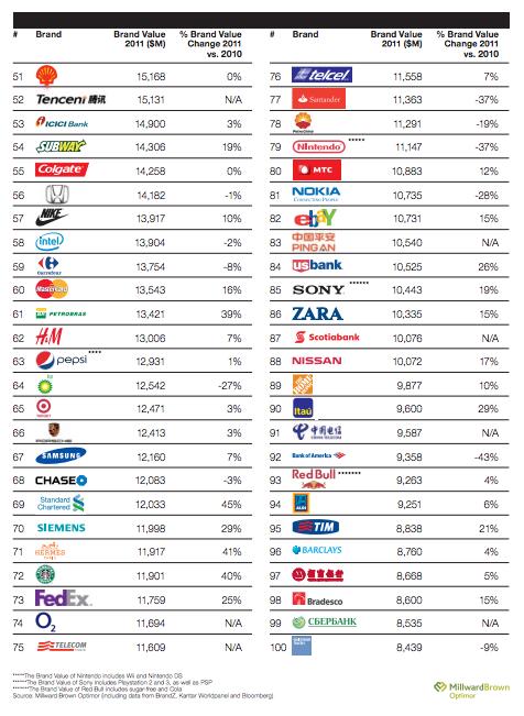 List Of Top Shoe Brands