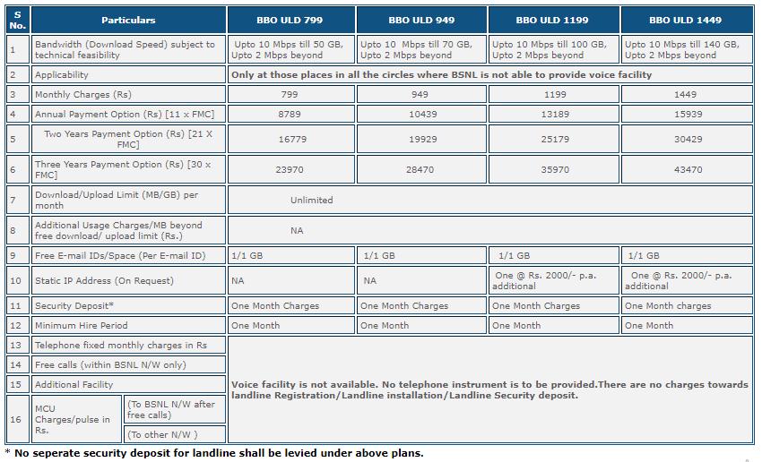 BSNL BROADBAND PLANS [ OFFERS FOR 2019 ]( bsnl offere
