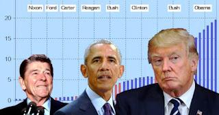 Η Αμερική εξέλεξε πρόεδρο τον Τραμπ επειδή χρεοκοπεί