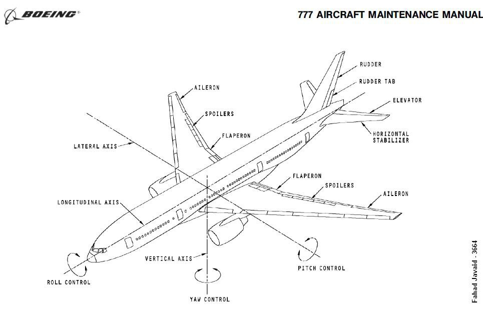 Required Contents Airplane Flight Manual Aircraft