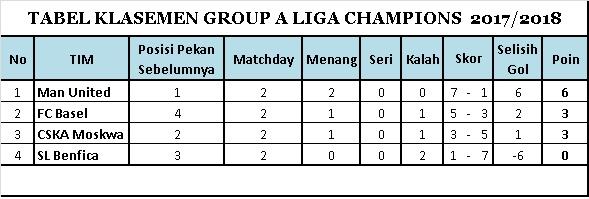 Klasemen Group A Matchday 2 Liga Champions 2017-2018