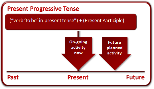 English Grammar solution: What Is the Present Tense?