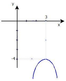"""חישוב פרבולה ע""""פ מיקום קודקודה וחיתוך עם הצירים"""