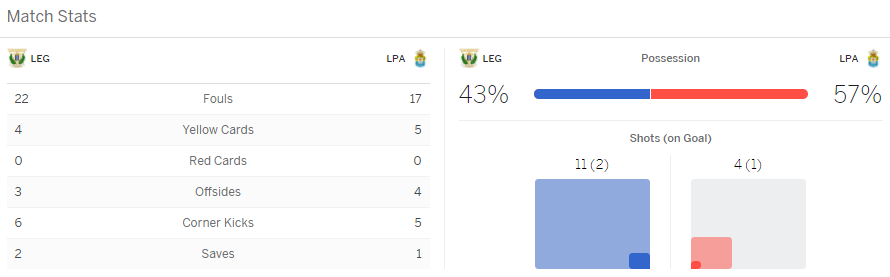 แทงบอล ไฮไลท์ เหตุการณ์การแข่งขันระหว่าง เลกาเนส vs ลาส พัลมาส