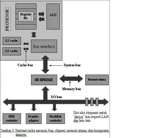 Pengertian dan Fungsi Cache pada Komputer
