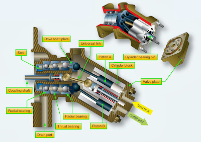 aircraft hydraulic pump type image