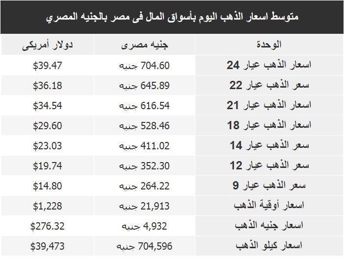 اسعار الذهب اليوم فى مصر Gold الاربعاء 25 يوليو 2018