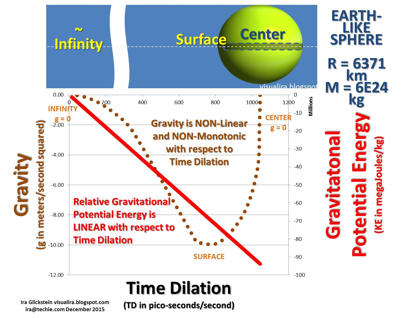Visualize Science And Technology With Ira Relative Energy