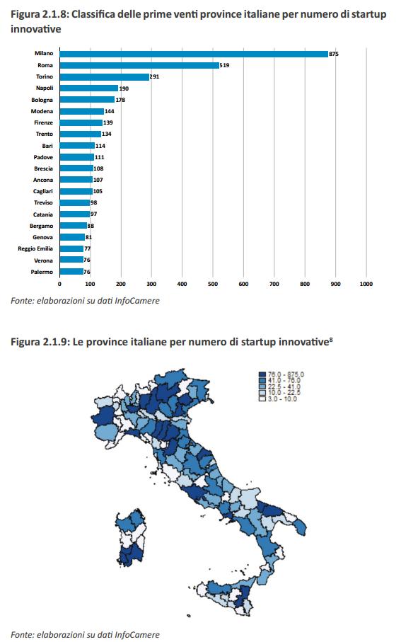 startup-innovative-province-italiane-2016