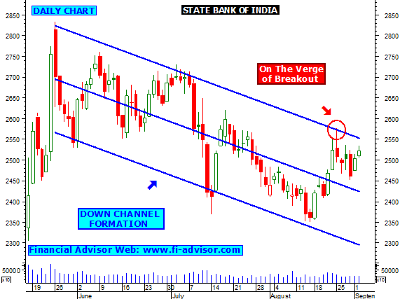State bank of india forex trading