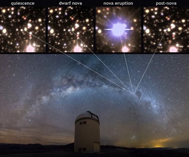 Hình trên: Hình ảnh thực tế một chu kỳ của tân tinh. Từ lúc im lặng, đến tân tinh lùn, đến phát nổ rồi thành hậu tân tinh. Hình dưới: Dải Ngân Hà trên bầu trời kính viễn vọng Warsaw, Đài quan sát Las Campanas. Credit: K. Ulaczyk/Warsaw University Observatory.